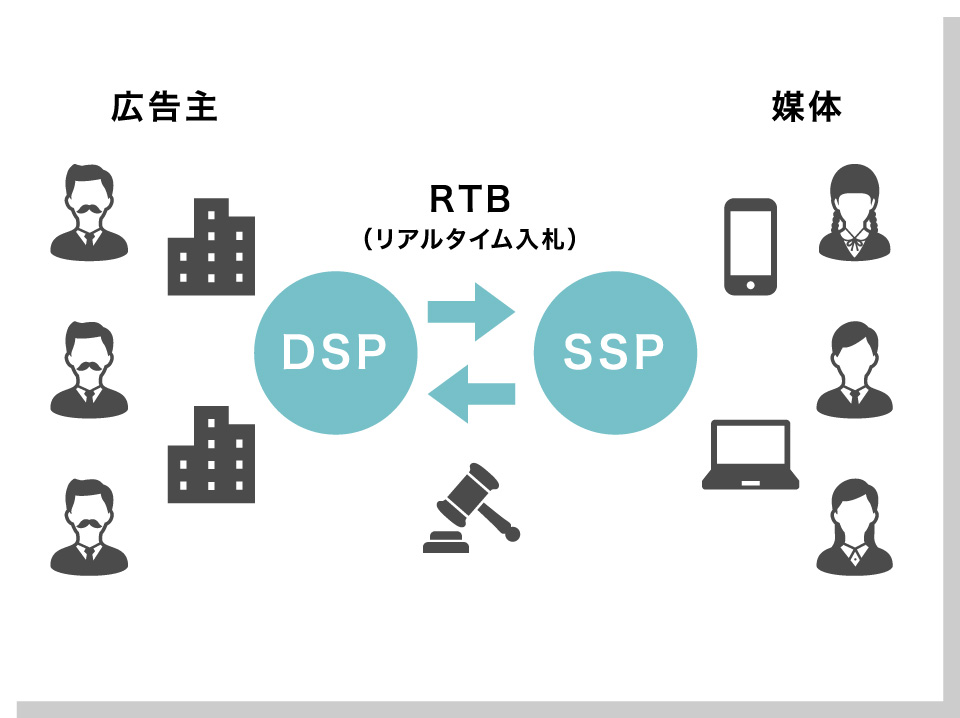 DSP運用広告